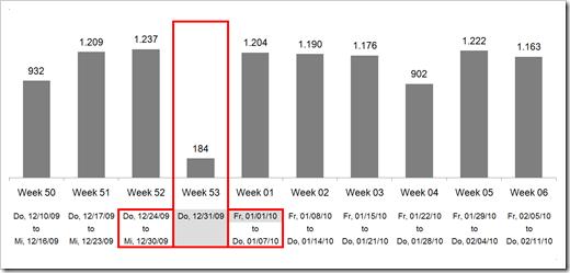 Absolute Week Numbers - click to enlarge
