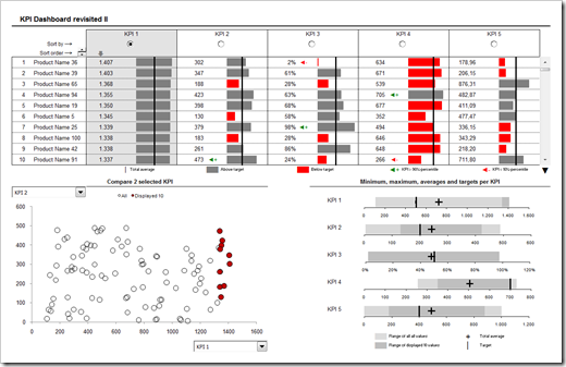 PHD KPI Dashboard - click to enlarge