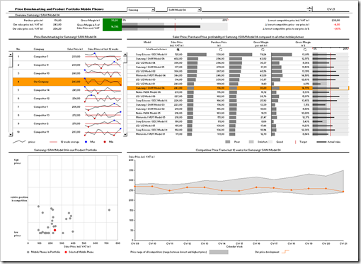 Price Benchmarking Dashboard - click to enlarge