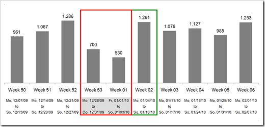 Excel WEEKNUM function - click to enlarge