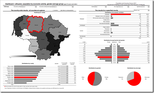 Lithuanian Census Dashboard - click to enlarge