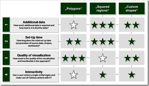 Evaluation matrix - click to enlarge