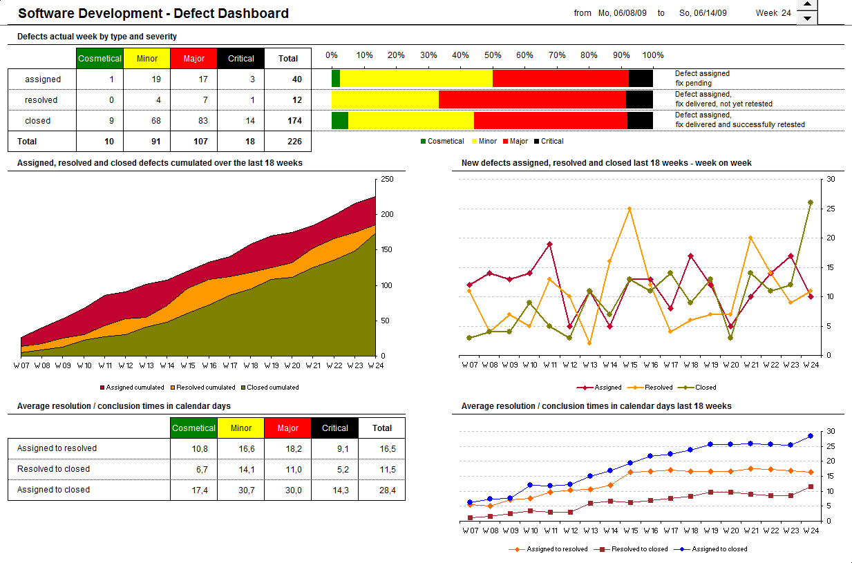How To Create Microsoft Excel Dashboards To Monitor The Progress Of A  Software Development Project (part 1 Of 3)  Project Burndown Chart Template