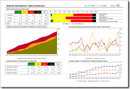Software Development Defect Dashboard - click to enlarge