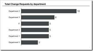 Change Requests by Departments - click to enlarge