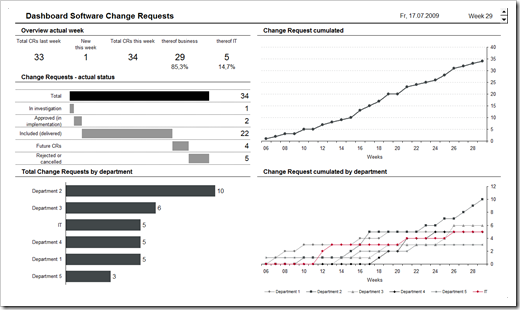 Dashboard Software Change Requests - click to enlarge