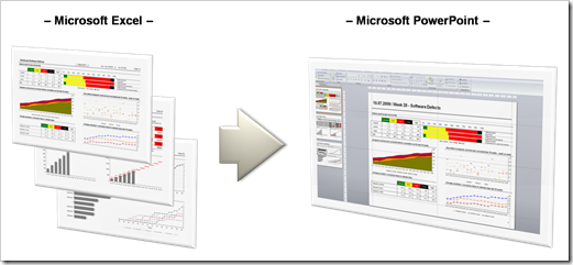 export microsoft excel dashboards to powerpoint