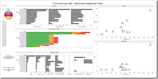 FIFA World Cup Statistics - click to open the interactive visualization on Tableau Public