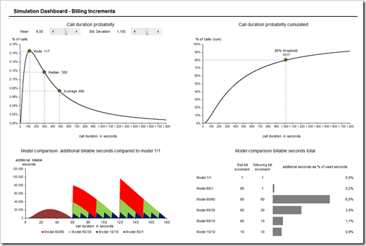 Billing Increment Simulation Dashboard - click to enlarge
