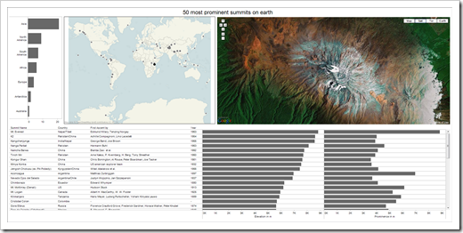 Tableau Public: 50 most prominent summits on earth