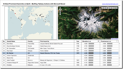 Bluffing Tableau Actions Dashboard - click to enlarge