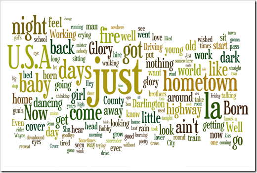 Tag Cloud Born in the USA (1984)