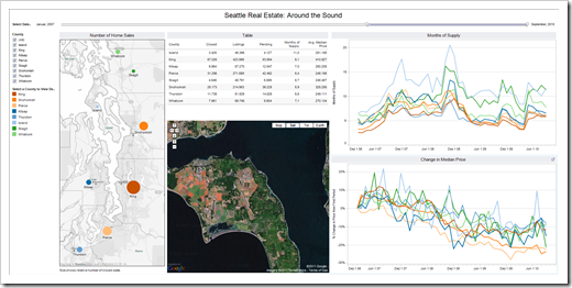 Around the Sound Tableau Dashboard - click to enlarge