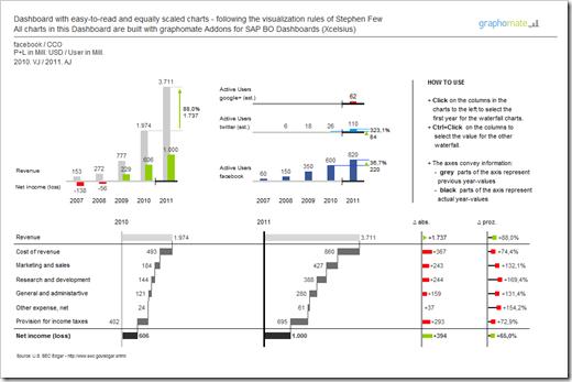 Workbook Facebook Financials 2007 2011