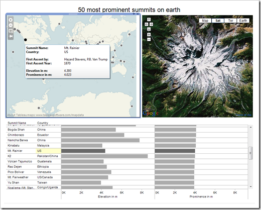 50 Most Prominent Summits -click to open the Tableau Public Visualization
