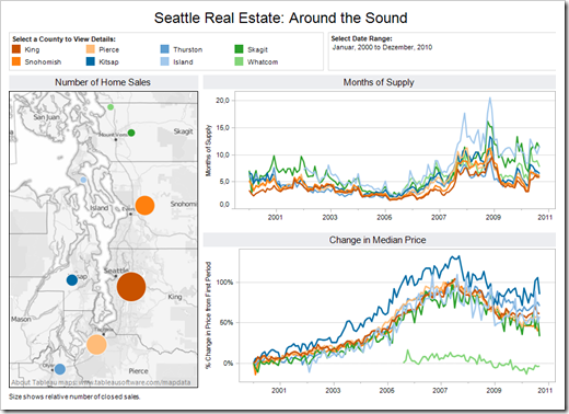 Real Estate Dashboard - click to enlarge