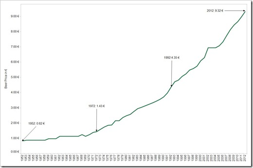 Average Oktoberfest Beer Price since 1952 - click to enlarge