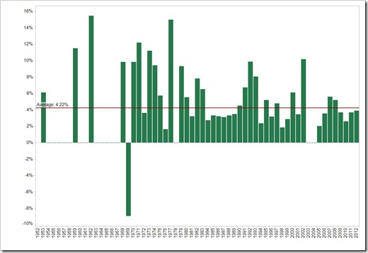 Year on year changes in % - click to enlarge