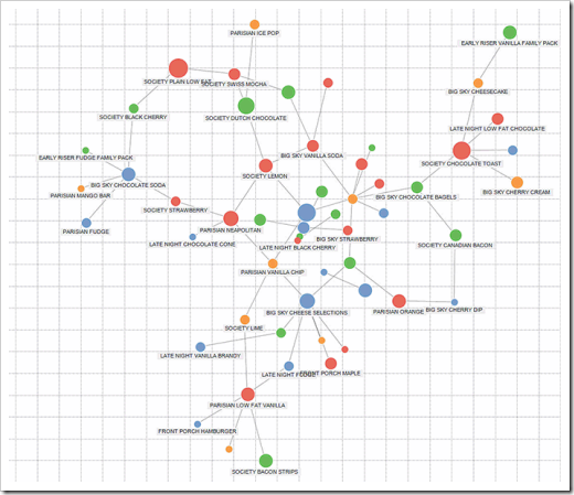 Build network graphs in tableau clearly and simply ccuart Gallery