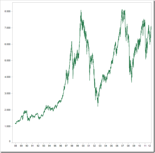 DAX 1988 to 2012 - click to enlarge