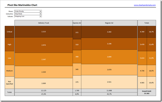 Pivot-like Marimekko Charts in Excel - Clearly and Simply