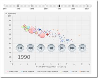 Gapminder Replica in Microsoft Excel