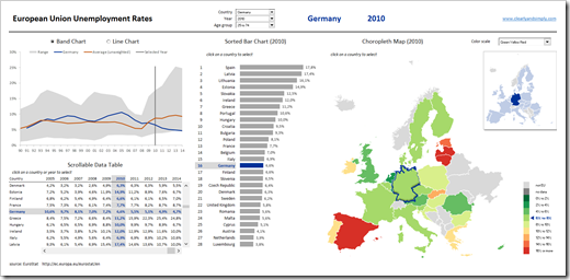 Dashboard EU Unemployment Rates - click to enlarge
