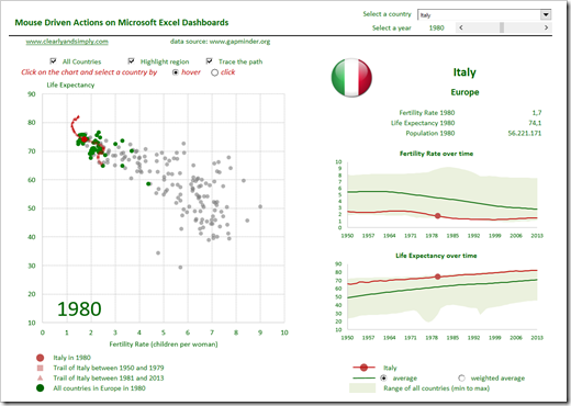 Mouse driven Action Dashboard in Excel - click to enlarge