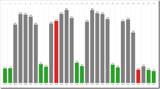 Web statistics weekend and holidays colored - click to enlarge