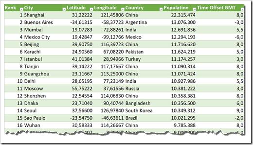 World Cities Data