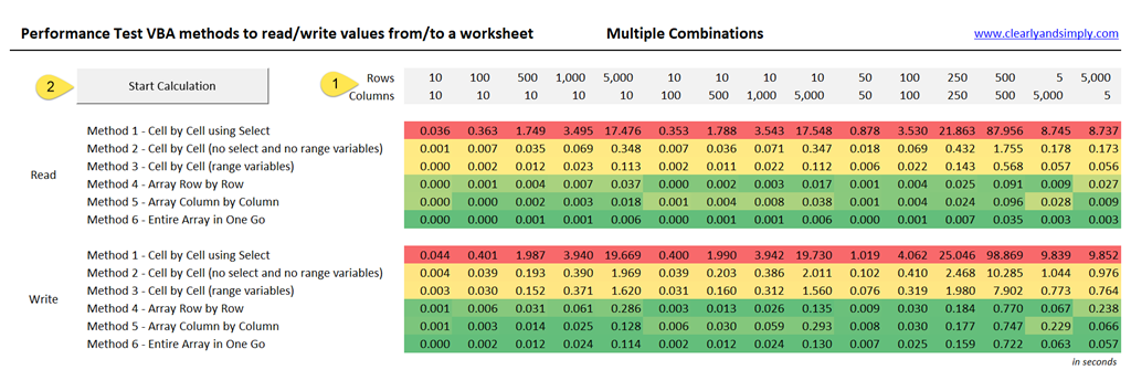 Excel VBA Read and Write Performance Test - Clearly and Simply