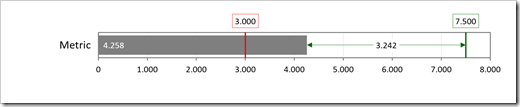 Bullet Graph with 2 Targets and Gaps – Option 2 - click to enlarge