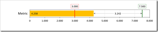 Bullet Graph with 2 Targets and Conditionally Formatted Metric - Yellow - click to enlarge