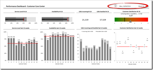 Performance Dashboard Customer Care Center - click to enlarge