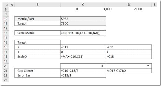 Bullet Graph Alternative Formulas - click to enlarge