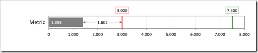 Bullet Graph with 2 Targets and Gaps – Option 1 - click to enlarge