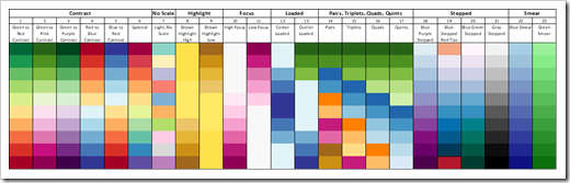 Analytical Color Scales