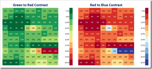 Analytical Color Scales - Contrasts