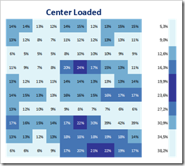 Heat Map - Center Loaded