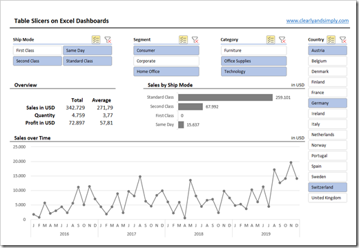 Filter Excel Dashboards with Slicers