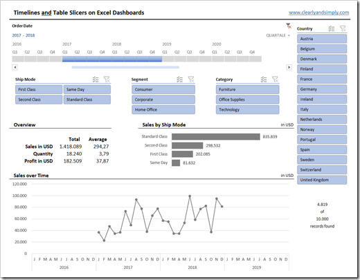 Filter Excel Dashboards with Slicers and Timelines