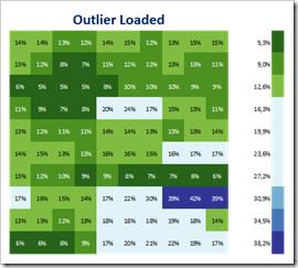 Heat Map - Outlier Loaded