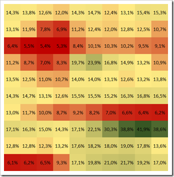 Conditional Formatting Heat Map