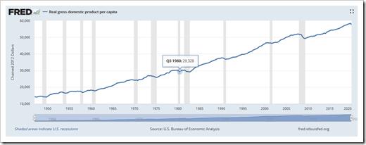 FRED GDP per Capita Chart